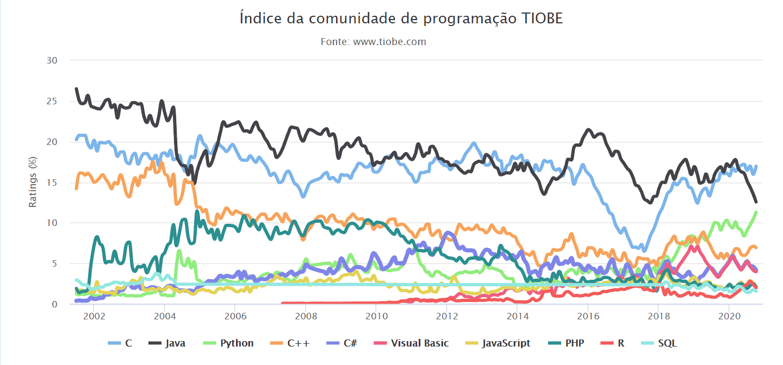 Índice da comunidade de programação TIOBE